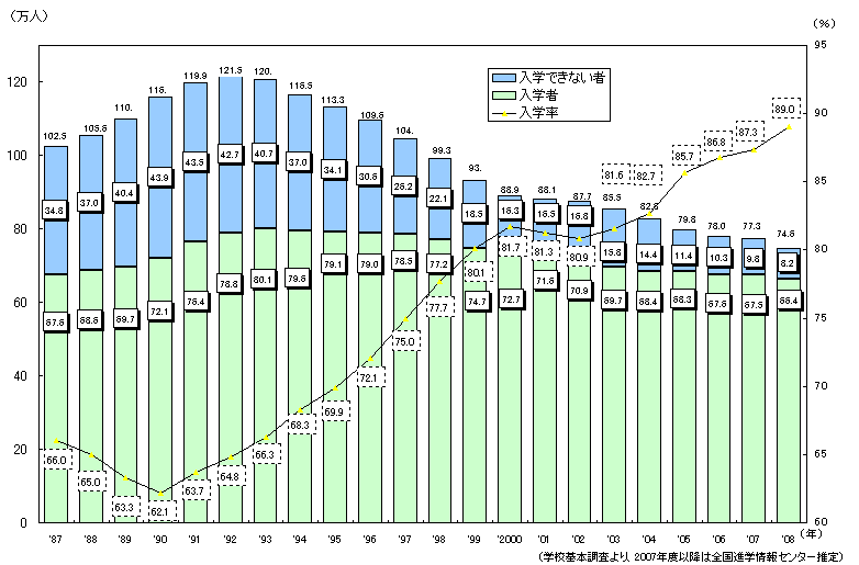 大学受験倍率推移