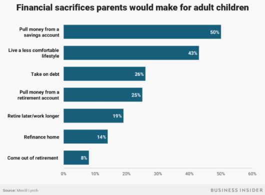 子どものための親の経済的犠牲