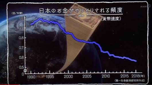 日本のお金がやりとりされる頻度