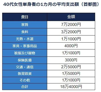 40代女性単身者の1カ月の平均支出額(首都圏)