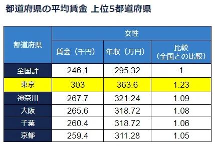 都道府県の平均賃金上位5都道府県