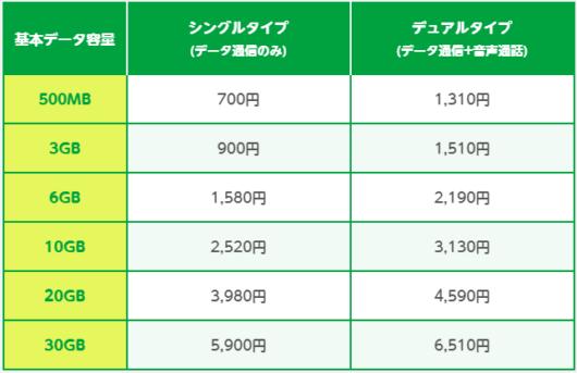 mineo(マイネオ)の料金表