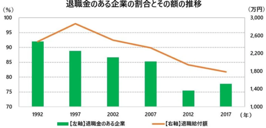 退職金のある企業の割合とその額の推移