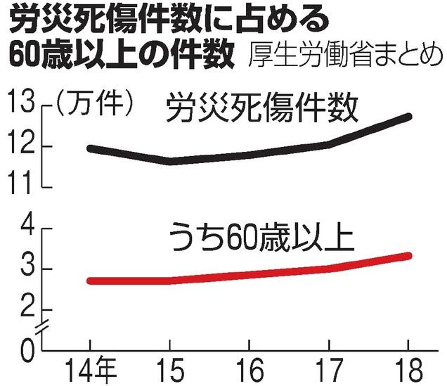 労災死傷件数に占める60歳以上の件数