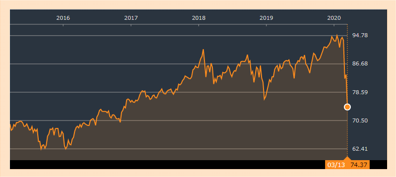 VYMの過去5年間チャート