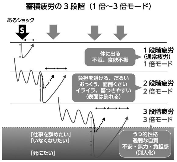 蓄積疲労の3段階