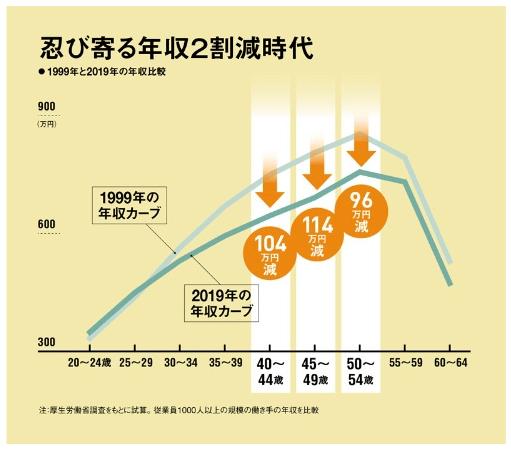 忍び寄る年収2割減時代