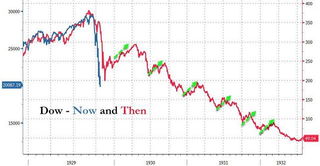 NYダウ世界恐慌時と直近の値動き