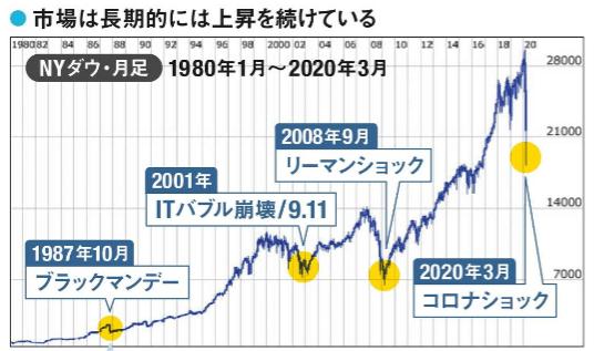 市場は長期的には上昇を続けている。