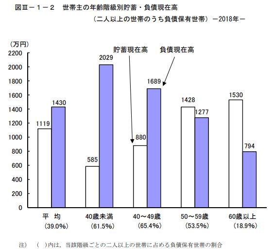 世帯主の年齢階級別貯蓄・負債の現在高(負債保有世帯)