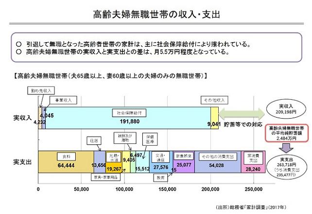 老後資金2000万円不足の根拠