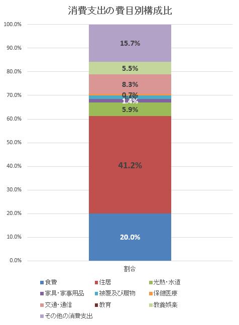 消費支出の費目別構成比2019