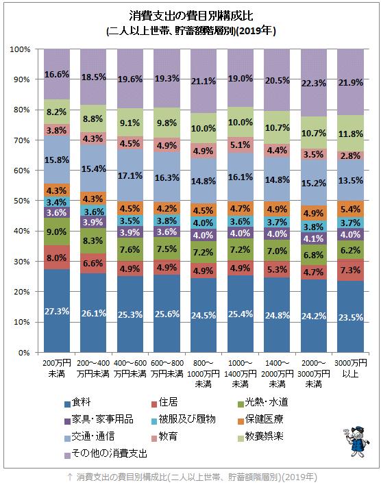 消費支出の費目別構成比(二人以上世帯)