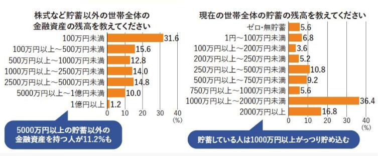 年収1000万円以上世帯のデータ