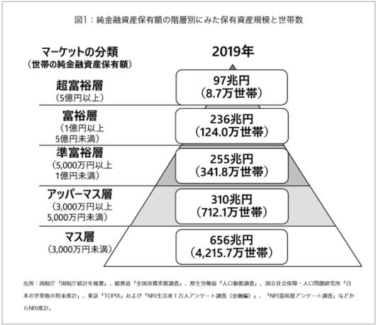 2019年世帯の純金融資産保有額