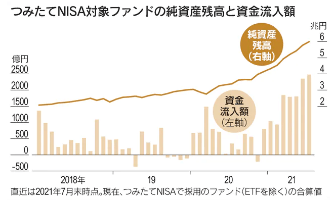 つみたてNISA対象ファンドの純資産残高と資金流入額