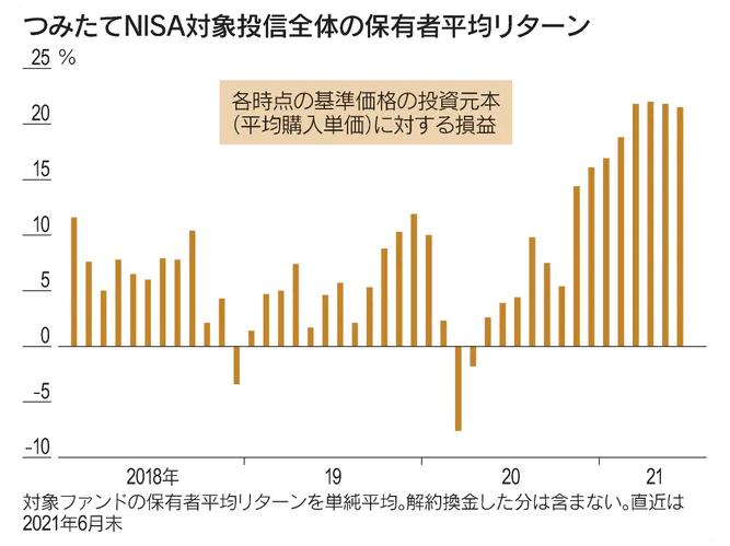 つみたてNISA投信全体の保有者平均リターン